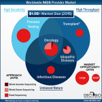 Worldwide NGS Provider Market